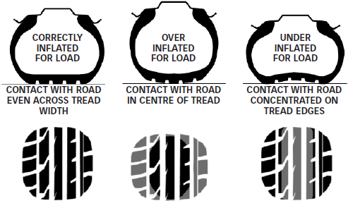 Correctly Inflated Tyres